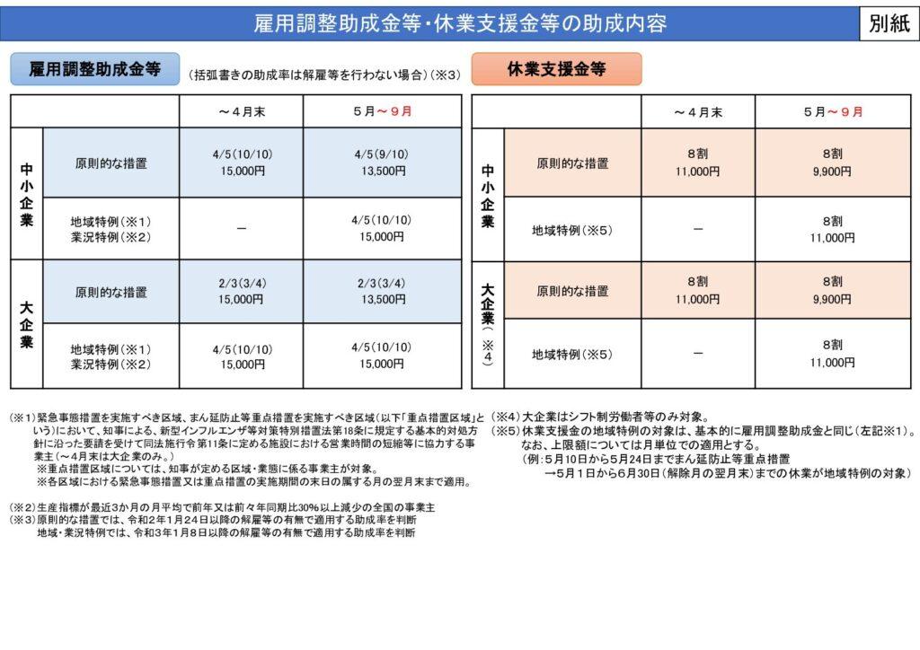日経(雇用調整助成金9月も延長)及び東京都感染拡大防止協力金(7/12~8/22実施分)につきまして
